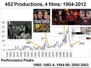 Graph of productions of or based on Trojan Women 1900-2012